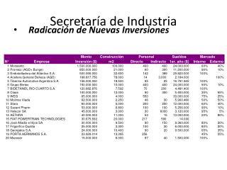 Secretaría de Industria