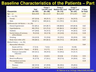 Baseline Characteristics of the Patients – Part I
