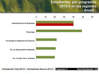 Estudiantes  por programas  2012-2  en las  regiones - Amalfi -