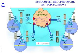 EUROCOPTER GROUP NETWORK           EC - ECD BACKBONE