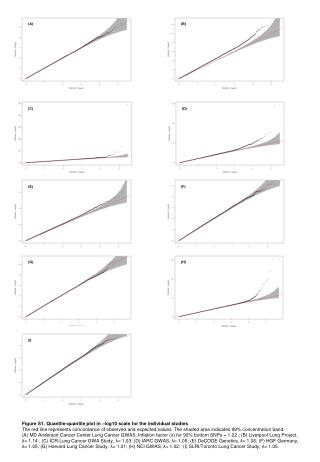 Figure S1. Quantile-quantile plot in –log10 scale for the individual studies