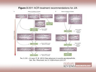 Figure 3 2011 ACR treatment recommendations for JIA