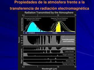 Propiedades de la atmósfera frente a la transferencia de radiación electromagnética