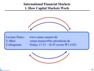 International Financial Markets 1. How Capital Markets Work