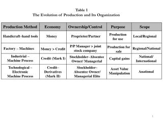 Table 1 The Evolution of Production and Its Organization