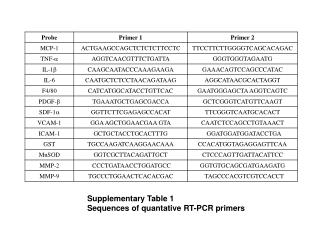 Supplementary Table 1  Sequences of quantative RT-PCR primers