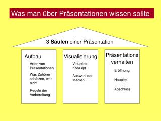 Was man über Präsentationen wissen sollte