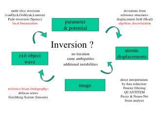 Inversion ?