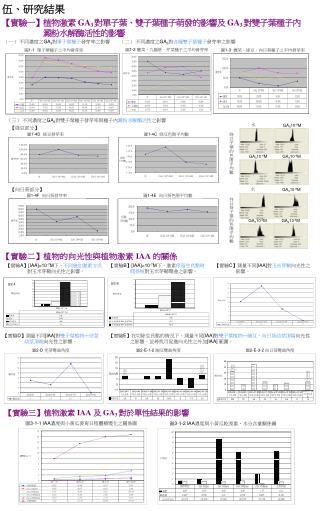 圖 3-1-1 IAA 濃度與小黃瓜發育日程體積變化之關係圖