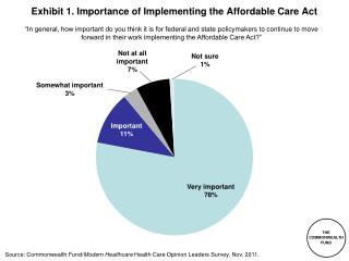 Exhibit 1.  Importance of Implementing the Affordable Care Act