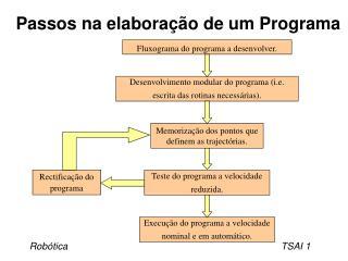 Passos na elaboração de um Programa