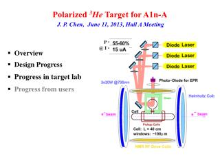 Polarized  3 He  Target for A1n-A J. P. Chen,  June 11, 2013, Hall A Meeting