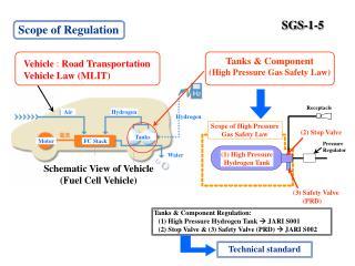 Scope of Regulation