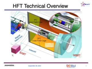 HFT Technical Overview
