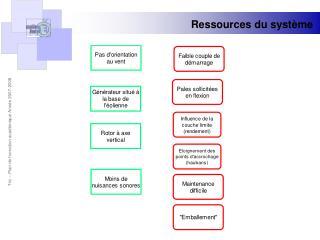 Ressources du système