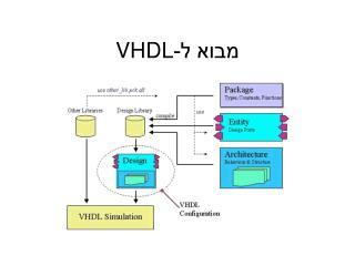 מבוא ל- VHDL