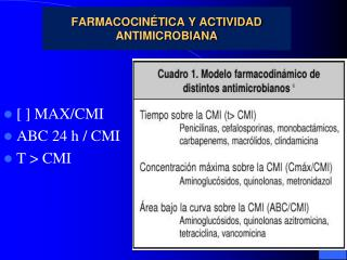 FARMACOCINÉTICA Y ACTIVIDAD ANTIMICROBIANA