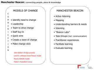 Manchester Beacon: connecting people, place  knowledge
