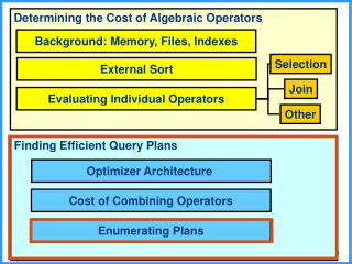 Determining the Cost of Algebraic Operators