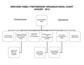 BREVARD FAMILY PARTNERSHIP ORGANIZATIONAL CHART AUGUST,  2013