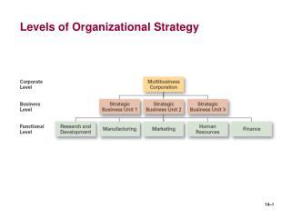 Levels of Organizational Strategy