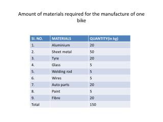 Amount of materials required for the manufacture of one bike
