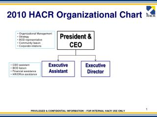 2010 HACR Organizational Chart