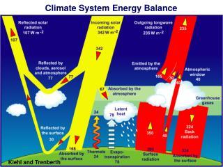 Climate System Energy Balance