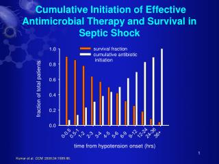 Cumulative Initiation of Effective Antimicrobial Therapy and Survival in Septic Shock