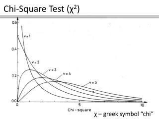Chi-Square Test ( χ 2 )