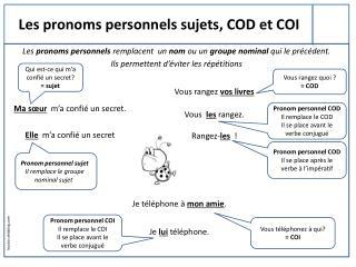 Les pronoms personnels sujets, COD et COI