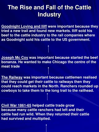 The Rise and Fall of the Cattle Industry