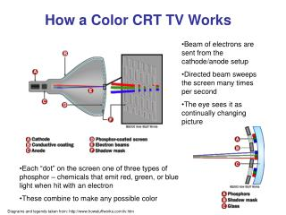 How a Color CRT TV Works