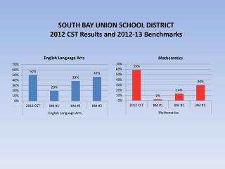 SOUTH BAY UNION SCHOOL DISTRICT 2012 CST Results and 2012-13 Benchmarks