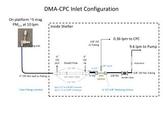 DMA-CPC Inlet Configuration