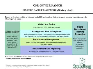 CSR GOVERNANCE SIX-STEP BASIC FRAMEWORK  (Working draft)
