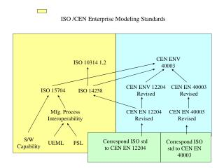 ISO /CEN Enterprise Modeling Standards