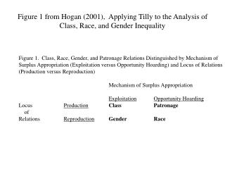 Figure 1 from Hogan (2001),  Applying Tilly to the Analysis of Class, Race, and Gender Inequality