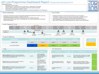 UK Link Programme Dashboard Report  Change Overview Board 4/8/14