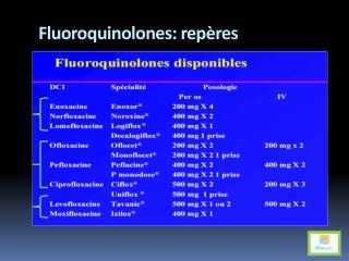 Fluoroquinolones : repères