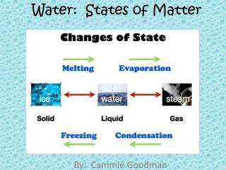 Water:  States of Matter
