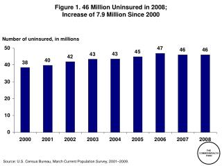 Figure 1. 46 Million Uninsured in 2008; Increase of 7.9 Million Since 2000