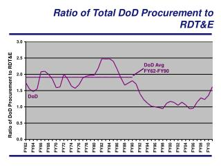 Ratio of Total DoD Procurement to RDT&E