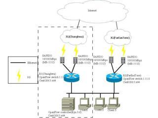 網路拓撲架構圖