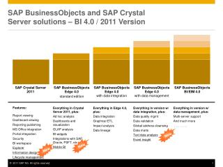 SAP  BusinessObjects  and SAP Crystal  Server solutions – BI 4.0 / 2011 Version