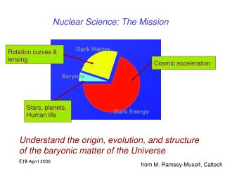 Nuclear Science: The Mission