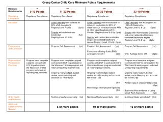 Group Center Child Care Minimum Points Requirements