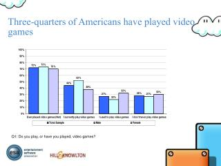 Three-quarters of Americans have played video games
