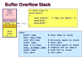 Buffer Overflow Stack