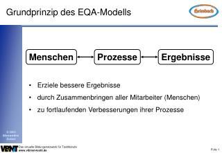Grundprinzip des EQA-Modells